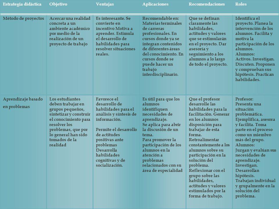 Estrategia didácticaObjetivoVentajasAplicacionesRecomendacionesRoles Método de proyectosAcercar una realidad concreta a un ambiente académico por medi