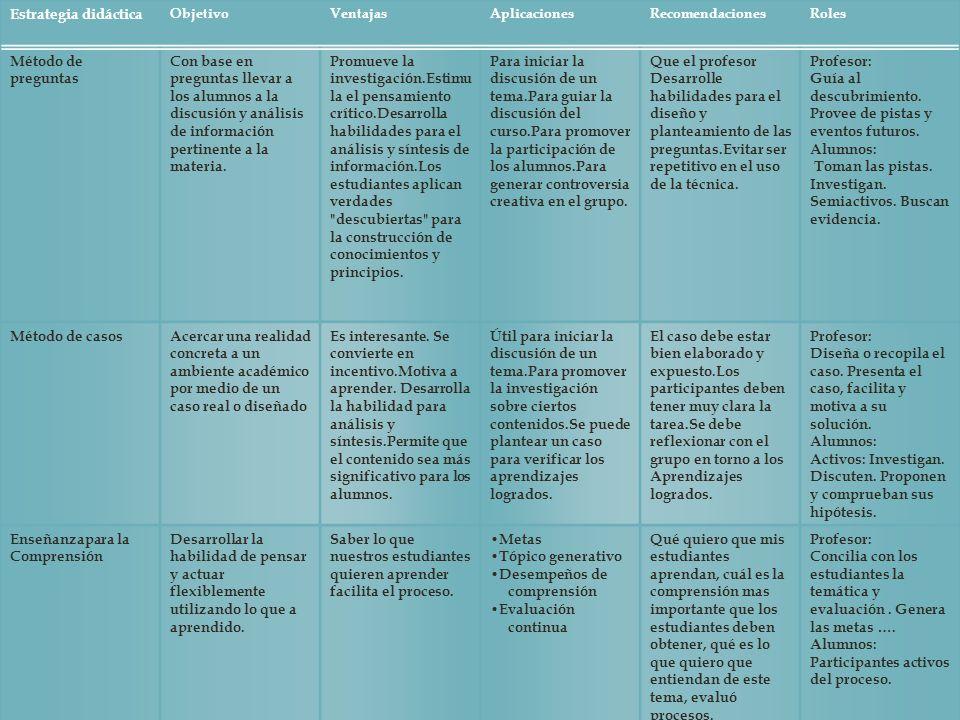 Estrategia didáctica ObjetivoVentajasAplicacionesRecomendacionesRoles Método de preguntas Con base en preguntas llevar a los alumnos a la discusión y