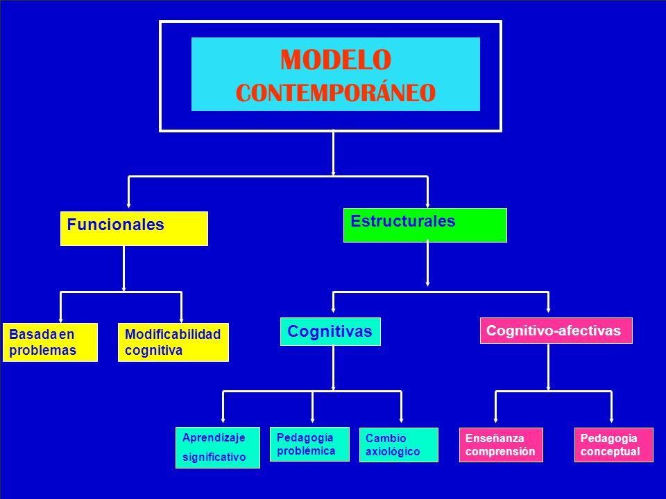 MODELO CONTEMPORÁNEO Funcionales Estructurales Basada en problemas Modificabilidad cognitiva Cognitivas Cognitivo-afectivas Aprendizaje significativo