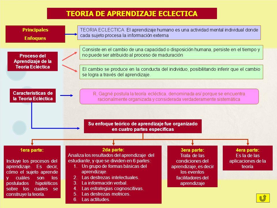 TEORIA DE APRENDIZAJE ECLECTICA TEORIA ECLECTICA El aprendizaje humano es una actividad mental individual donde cada sujeto procesa la información ext