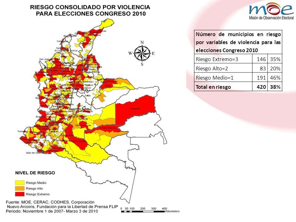 Número de municipios en riesgo por variables de violencia para las elecciones Congreso 2010 Riesgo Extremo=314635% Riesgo Alto=28320% Riesgo Medio=119146% Total en riesgo42038%