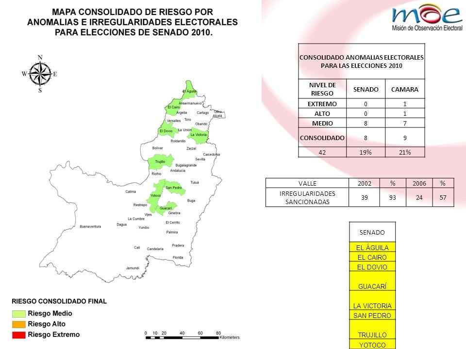 CONSOLIDADO ANOMALIAS ELECTORALES PARA LAS ELECCIONES 2010 NIVEL DE RIESGO SENADOCAMARA EXTREMO01 ALTO01 MEDIO87 CONSOLIDADO89 4219%21% VALLE2002%2006% IRREGULARIDADES SANCIONADAS 39932457 SENADO EL ÁGUILA EL CAIRO EL DOVIO GUACARÍ LA VICTORIA SAN PEDRO TRUJILLO YOTOCO