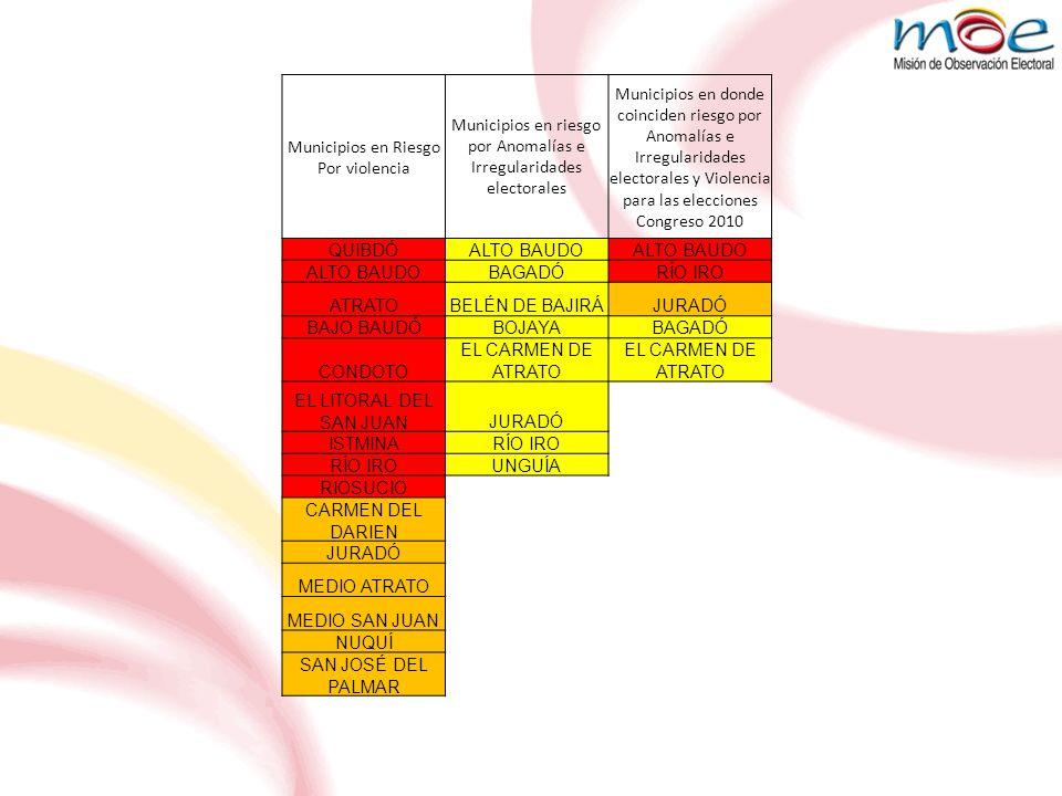 Municipios en Riesgo Por violencia Municipios en riesgo por Anomalías e Irregularidades electorales Municipios en donde coinciden riesgo por Anomalías e Irregularidades electorales y Violencia para las elecciones Congreso 2010 QUIBDÓALTO BAUDO BAGADÓRÍO IRO ATRATOBELÉN DE BAJIRÁJURADÓ BAJO BAUDÓBOJAYABAGADÓ CONDOTO EL CARMEN DE ATRATO EL LITORAL DEL SAN JUANJURADÓ ISTMINARÍO IRO UNGUÍA RIOSUCIO CARMEN DEL DARIEN JURADÓ MEDIO ATRATO MEDIO SAN JUAN NUQUÍ SAN JOSÉ DEL PALMAR