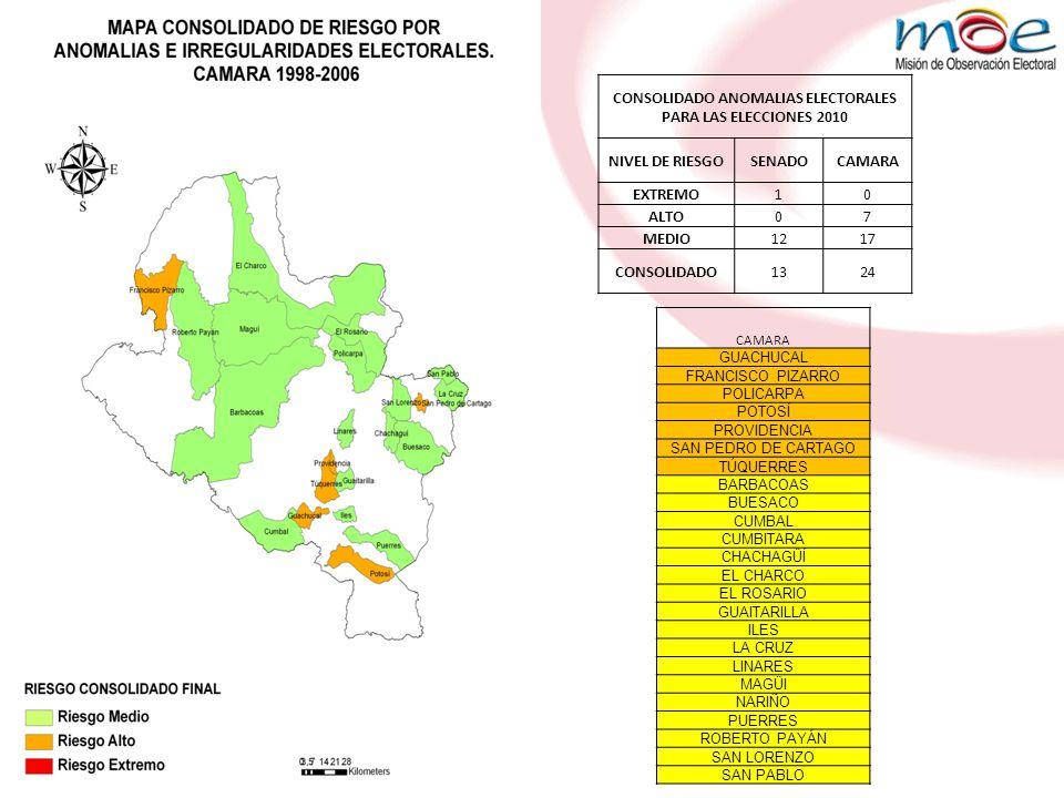 CONSOLIDADO ANOMALIAS ELECTORALES PARA LAS ELECCIONES 2010 NIVEL DE RIESGOSENADOCAMARA EXTREMO10 ALTO07 MEDIO1217 CONSOLIDADO1324 CAMARA GUACHUCAL FRANCISCO PIZARRO POLICARPA POTOSÍ PROVIDENCIA SAN PEDRO DE CARTAGO TÚQUERRES BARBACOAS BUESACO CUMBAL CUMBITARA CHACHAGÜÍ EL CHARCO EL ROSARIO GUAITARILLA ILES LA CRUZ LINARES MAGÜI NARIÑO PUERRES ROBERTO PAYÁN SAN LORENZO SAN PABLO