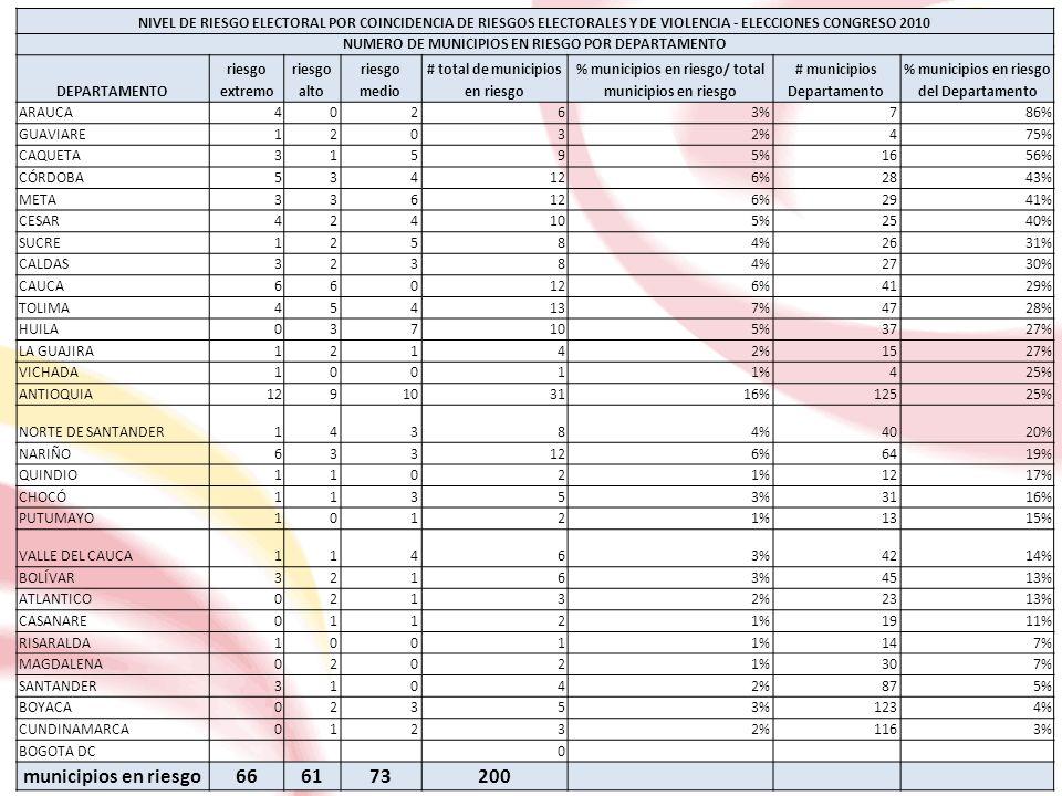NIVEL DE RIESGO ELECTORAL POR COINCIDENCIA DE RIESGOS ELECTORALES Y DE VIOLENCIA - ELECCIONES CONGRESO 2010 NUMERO DE MUNICIPIOS EN RIESGO POR DEPARTAMENTO DEPARTAMENTO riesgo extremo riesgo alto riesgo medio # total de municipios en riesgo % municipios en riesgo/ total municipios en riesgo # municipios Departamento % municipios en riesgo del Departamento ARAUCA40263%786% GUAVIARE12032%475% CAQUETA31595%1656% CÓRDOBA534126%2843% META336126%2941% CESAR424105%2540% SUCRE12584%2631% CALDAS32384%2730% CAUCA660126%4129% TOLIMA454137%4728% HUILA037105%3727% LA GUAJIRA12142%1527% VICHADA10011%425% ANTIOQUIA129103116%12525% NORTE DE SANTANDER14384%4020% NARIÑO633126%6419% QUINDIO11021%1217% CHOCÓ11353%3116% PUTUMAYO10121%1315% VALLE DEL CAUCA11463%4214% BOLÍVAR32163%4513% ATLANTICO02132%2313% CASANARE01121%1911% RISARALDA10011%147% MAGDALENA02021%307% SANTANDER31042%875% BOYACA02353%1234% CUNDINAMARCA01232%1163% BOGOTA DC 0 municipios en riesgo666173200