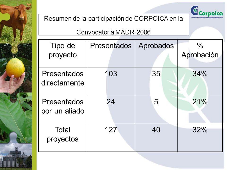 Resumen de la participación de CORPOICA en la Convocatoria MADR-2006 Tipo de proyecto PresentadosAprobados% Aprobación Presentados directamente 1033534% Presentados por un aliado 24521% Total proyectos 1274032%