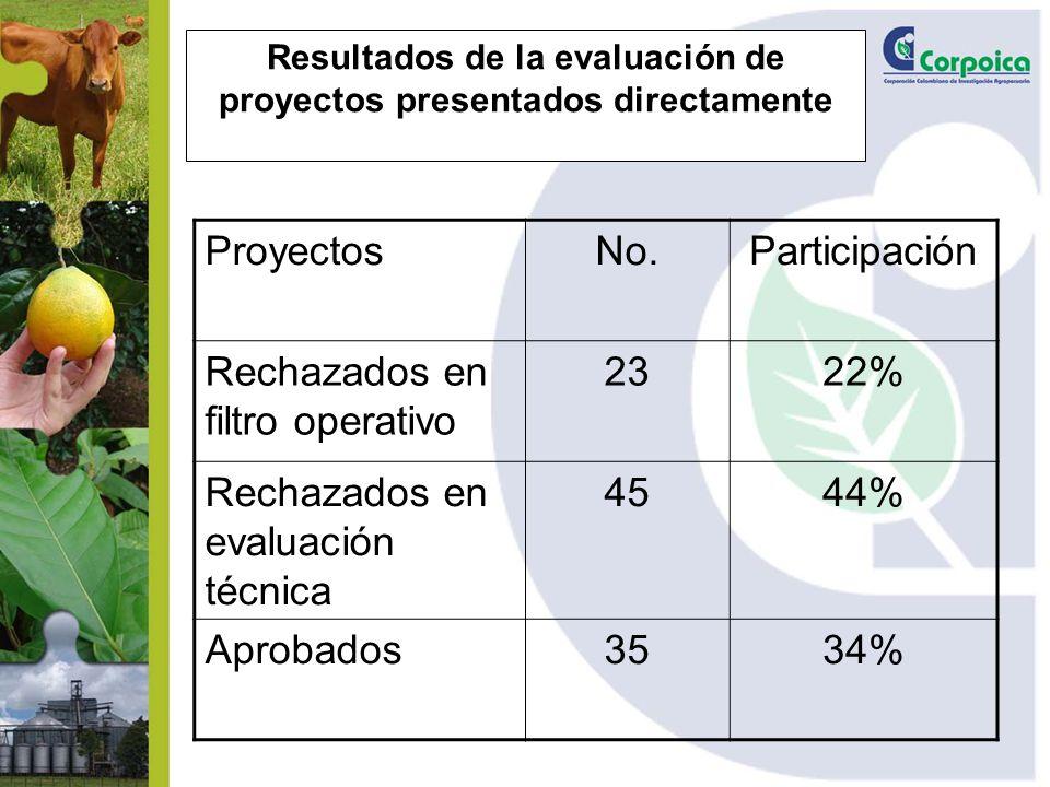 Resultados de la evaluación de proyectos presentados directamente ProyectosNo.Participación Rechazados en filtro operativo 2322% Rechazados en evaluación técnica 4544% Aprobados3534%