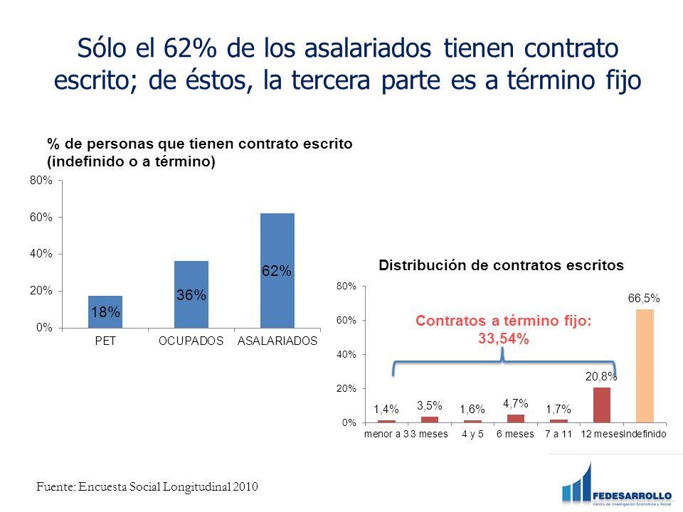 Sólo el 62% de los asalariados tienen contrato escrito; de éstos, la tercera parte es a término fijo % de personas que tienen contrato escrito (indefinido o a término) Contratos a término fijo: 33,54% Fuente: Encuesta Social Longitudinal 2010