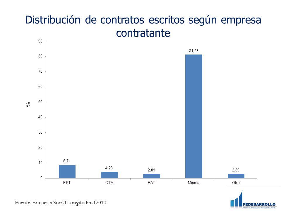 % Distribución de contratos escritos según empresa contratante Fuente: Encuesta Social Longitudinal 2010