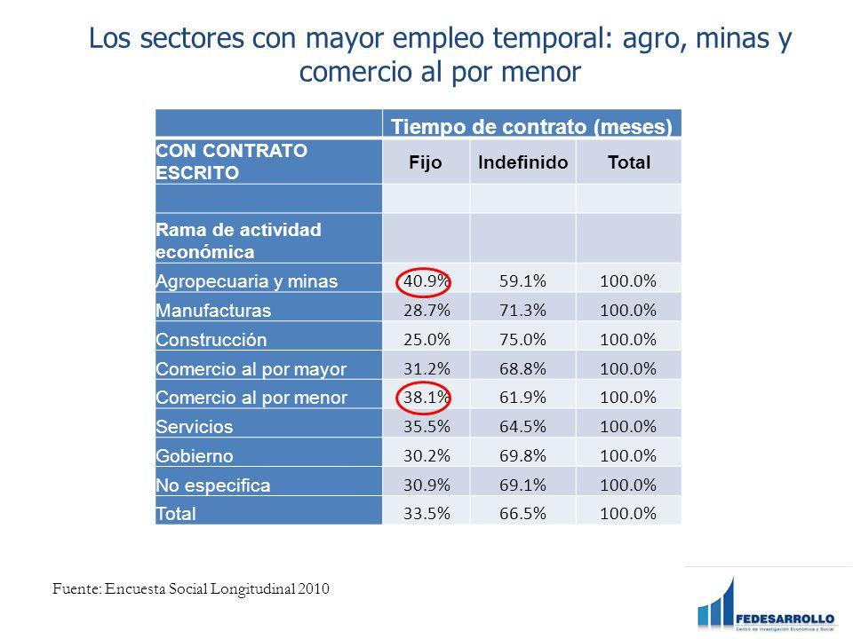 Tiempo de contrato (meses) CON CONTRATO ESCRITO FijoIndefinidoTotal Rama de actividad económica Agropecuaria y minas 40.9%59.1%100.0% Manufacturas 28.7%71.3%100.0% Construcción 25.0%75.0%100.0% Comercio al por mayor 31.2%68.8%100.0% Comercio al por menor 38.1%61.9%100.0% Servicios 35.5%64.5%100.0% Gobierno 30.2%69.8%100.0% No especifica 30.9%69.1%100.0% Total 33.5%66.5%100.0% Fuente: Encuesta Social Longitudinal 2010 Los sectores con mayor empleo temporal: agro, minas y comercio al por menor