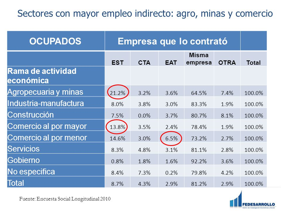 Sectores con mayor empleo indirecto: agro, minas y comercio OCUPADOSEmpresa que lo contrató ESTCTAEAT Misma empresaOTRATotal Rama de actividad económica Agropecuaria y minas 21.2%3.2%3.6%64.5%7.4%100.0% Industria-manufactura 8.0%3.8%3.0%83.3%1.9%100.0% Construcción 7.5%0.0%3.7%80.7%8.1%100.0% Comercio al por mayor 13.8%3.5%2.4%78.4%1.9%100.0% Comercio al por menor 14.6%3.0%6.5%73.2%2.7%100.0% Servicios 8.3%4.8%3.1%81.1%2.8%100.0% Gobierno 0.8%1.8%1.6%92.2%3.6%100.0% No especifica 8.4%7.3%0.2%79.8%4.2%100.0% Total 8.7%4.3%2.9%81.2%2.9%100.0% Fuente: Encuesta Social Longitudinal 2010