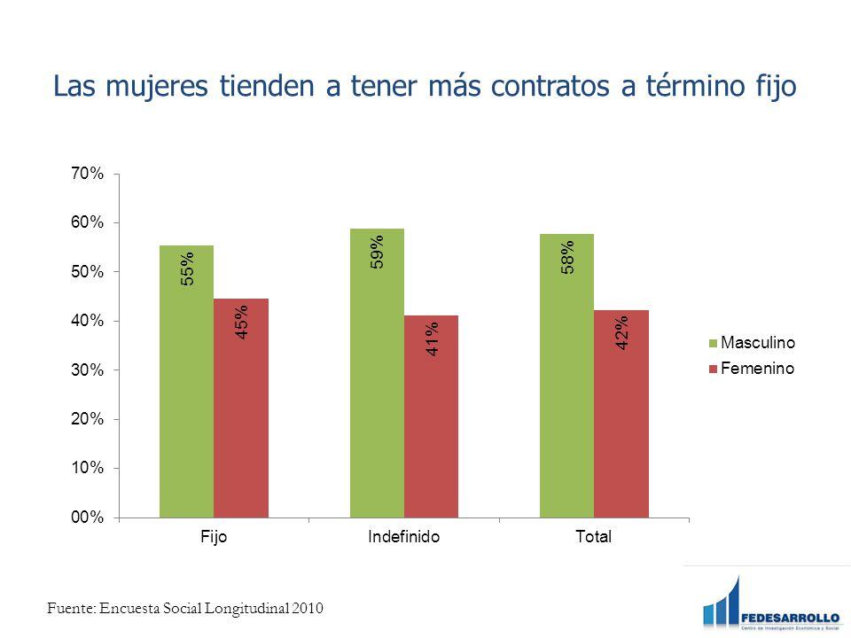 Las mujeres tienden a tener más contratos a término fijo Fuente: Encuesta Social Longitudinal 2010