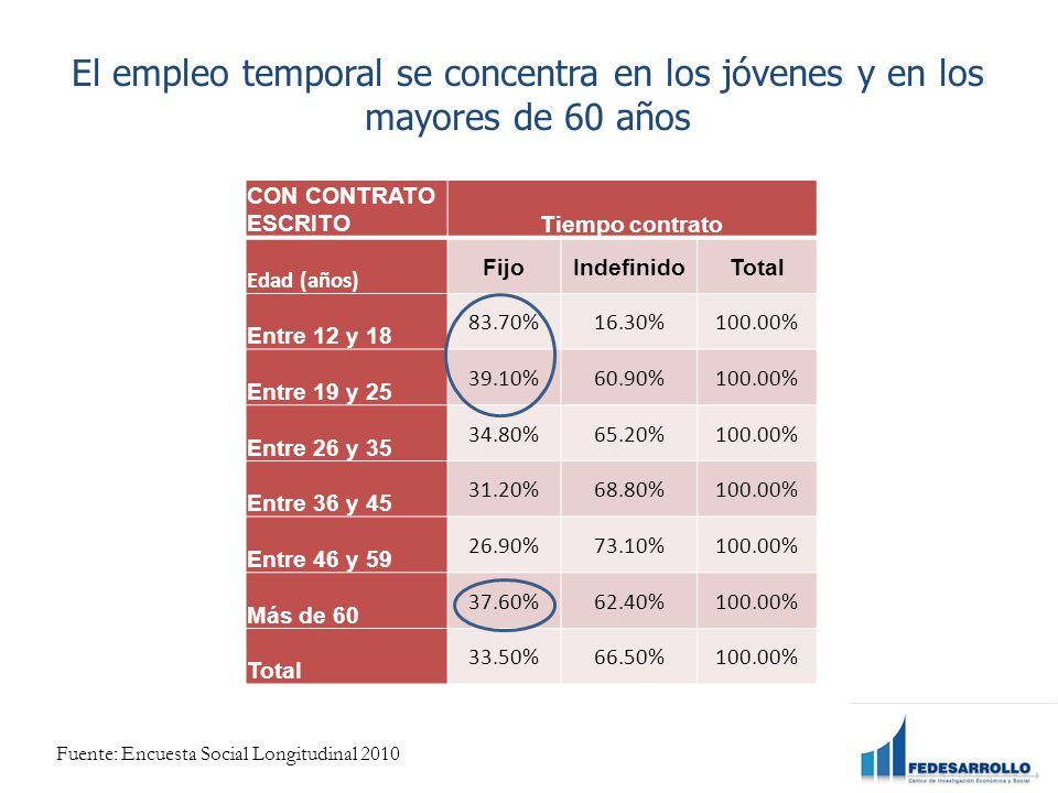 El empleo temporal se concentra en los jóvenes y en los mayores de 60 años CON CONTRATO ESCRITOTiempo contrato Edad (años) FijoIndefinidoTotal Entre 12 y 18 83.70%16.30%100.00% Entre 19 y 25 39.10%60.90%100.00% Entre 26 y 35 34.80%65.20%100.00% Entre 36 y 45 31.20%68.80%100.00% Entre 46 y 59 26.90%73.10%100.00% Más de 60 37.60%62.40%100.00% Total 33.50%66.50%100.00% Fuente: Encuesta Social Longitudinal 2010