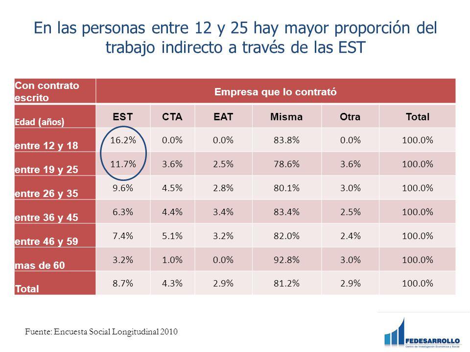 En las personas entre 12 y 25 hay mayor proporción del trabajo indirecto a través de las EST Con contrato escrito Empresa que lo contrató Edad (años) ESTCTAEATMismaOtraTotal entre 12 y 18 16.2%0.0% 83.8%0.0%100.0% entre 19 y 25 11.7%3.6%2.5%78.6%3.6%100.0% entre 26 y 35 9.6%4.5%2.8%80.1%3.0%100.0% entre 36 y 45 6.3%4.4%3.4%83.4%2.5%100.0% entre 46 y 59 7.4%5.1%3.2%82.0%2.4%100.0% mas de 60 3.2%1.0%0.0%92.8%3.0%100.0% Total 8.7%4.3%2.9%81.2%2.9%100.0% Fuente: Encuesta Social Longitudinal 2010
