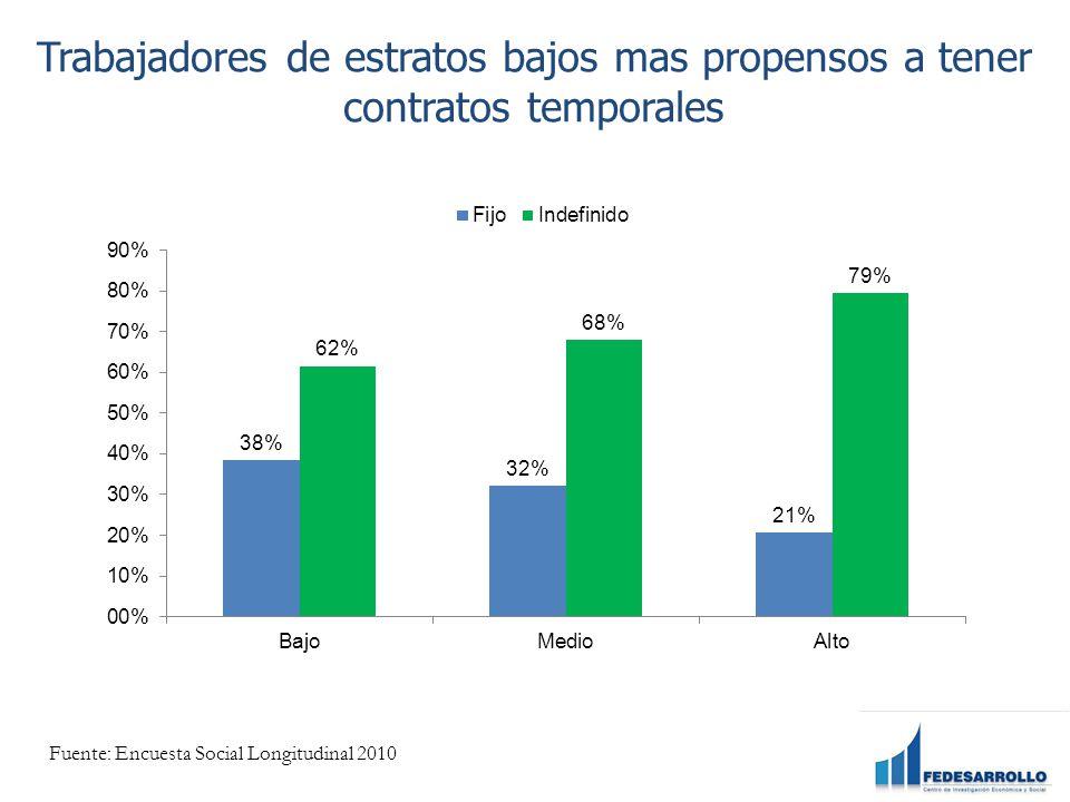 Trabajadores de estratos bajos mas propensos a tener contratos temporales Fuente: Encuesta Social Longitudinal 2010