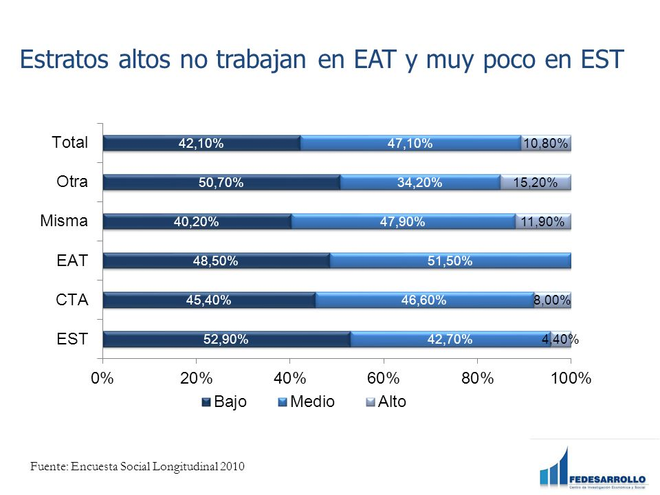 Estratos altos no trabajan en EAT y muy poco en EST Fuente: Encuesta Social Longitudinal 2010