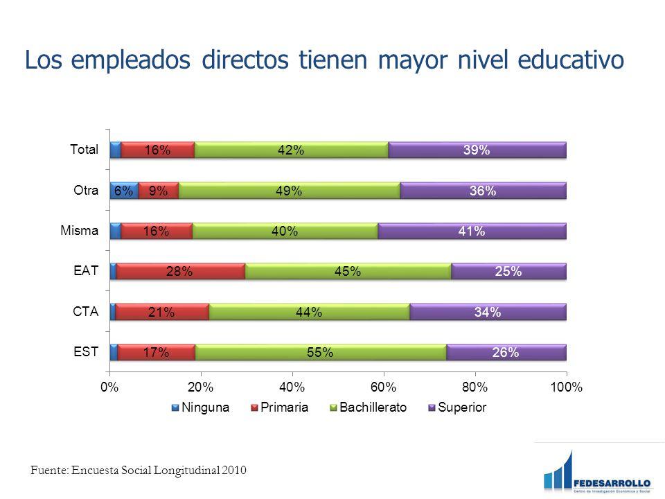 Los empleados directos tienen mayor nivel educativo Fuente: Encuesta Social Longitudinal 2010