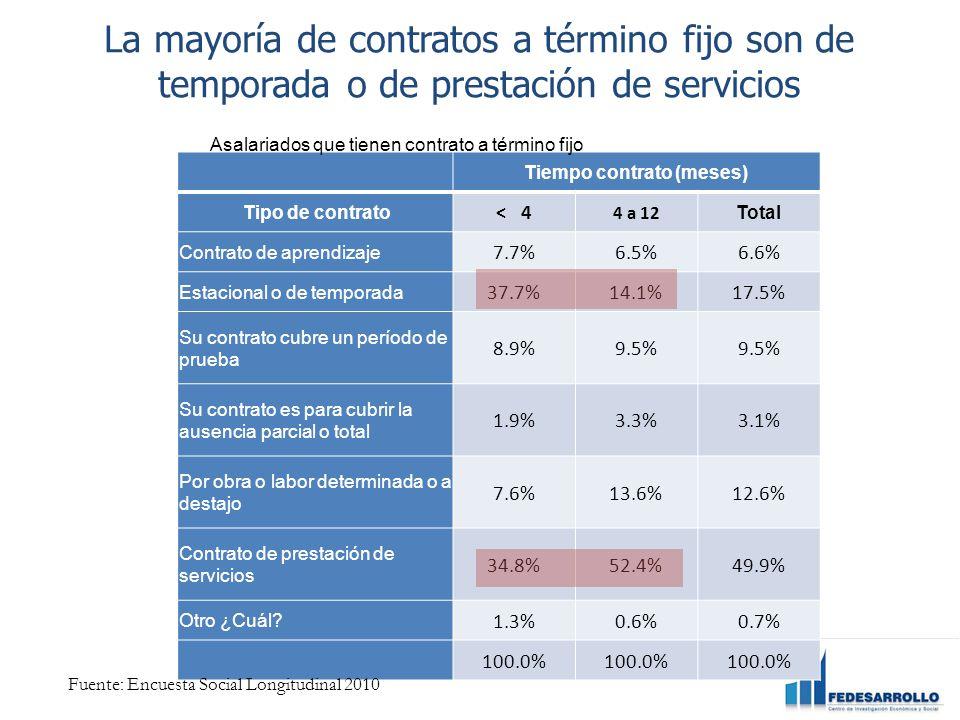 La mayoría de contratos a término fijo son de temporada o de prestación de servicios Tiempo contrato (meses) Tipo de contrato < 4 4 a 12 Total Contrato de aprendizaje 7.7%6.5%6.6% Estacional o de temporada 37.7%14.1%17.5% Su contrato cubre un período de prueba 8.9%9.5% Su contrato es para cubrir la ausencia parcial o total 1.9%3.3%3.1% Por obra o labor determinada o a destajo 7.6%13.6%12.6% Contrato de prestación de servicios 34.8%52.4%49.9% Otro ¿Cuál.
