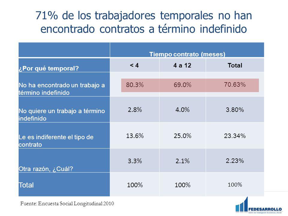 71% de los trabajadores temporales no han encontrado contratos a término indefinido Tiempo contrato (meses) ¿Por qué temporal.