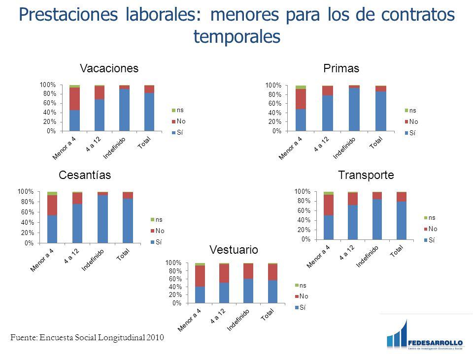 Prestaciones laborales: menores para los de contratos temporales VacacionesPrimas Cesantías Vestuario Transporte Fuente: Encuesta Social Longitudinal 2010