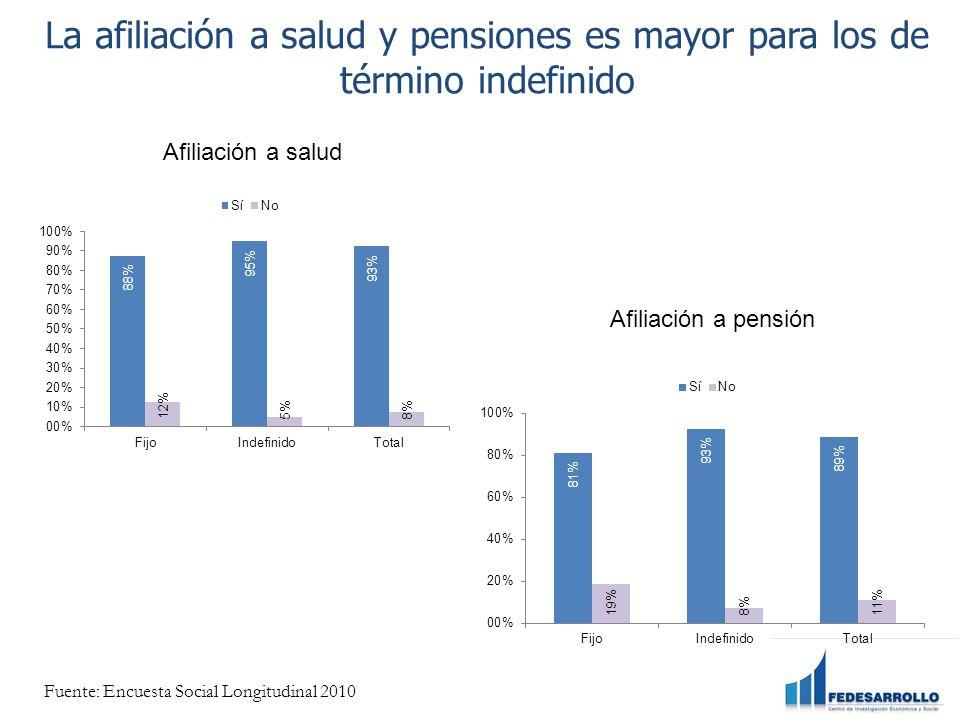 La afiliación a salud y pensiones es mayor para los de término indefinido Afiliación a salud Afiliación a pensión Fuente: Encuesta Social Longitudinal 2010