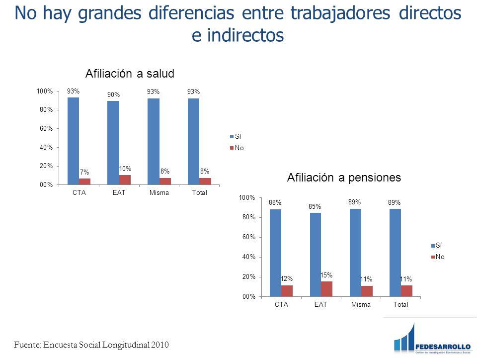 No hay grandes diferencias entre trabajadores directos e indirectos Afiliación a salud Afiliación a pensiones Fuente: Encuesta Social Longitudinal 2010