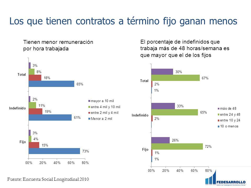 Los que tienen contratos a término fijo ganan menos Tienen menor remuneración por hora trabajada El porcentaje de indefinidos que trabaja más de 48 horas/semana es que mayor que el de los fijos Fuente: Encuesta Social Longitudinal 2010