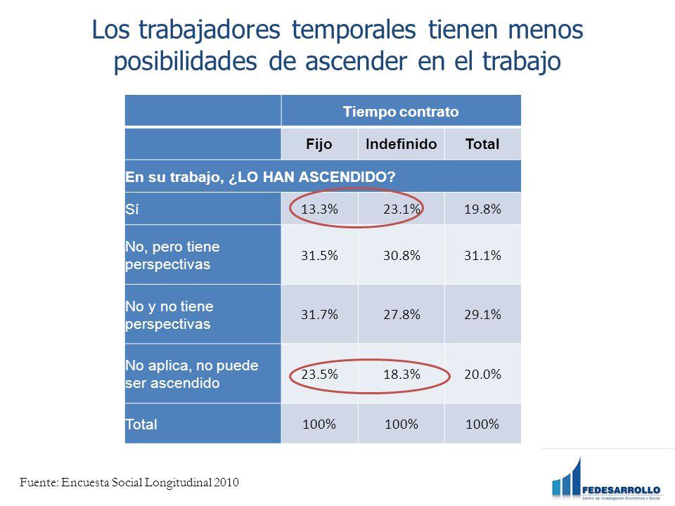 Los trabajadores temporales tienen menos posibilidades de ascender en el trabajo Informalidad en América Latina Tiempo contrato FijoIndefinidoTotal En su trabajo, ¿LO HAN ASCENDIDO.