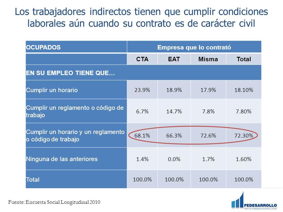 Los trabajadores indirectos tienen que cumplir condiciones laborales aún cuando su contrato es de carácter civil OCUPADOSEmpresa que lo contrató CTAEATMismaTotal EN SU EMPLEO TIENE QUE… Cumplir un horario 23.9%18.9%17.9%18.10% Cumplir un reglamento o código de trabajo 6.7%14.7%7.8%7.80% Cumplir un horario y un reglamento o código de trabajo 68.1%66.3%72.6%72.30% Ninguna de las anteriores 1.4%0.0%1.7%1.60% Total 100.0% Fuente: Encuesta Social Longitudinal 2010
