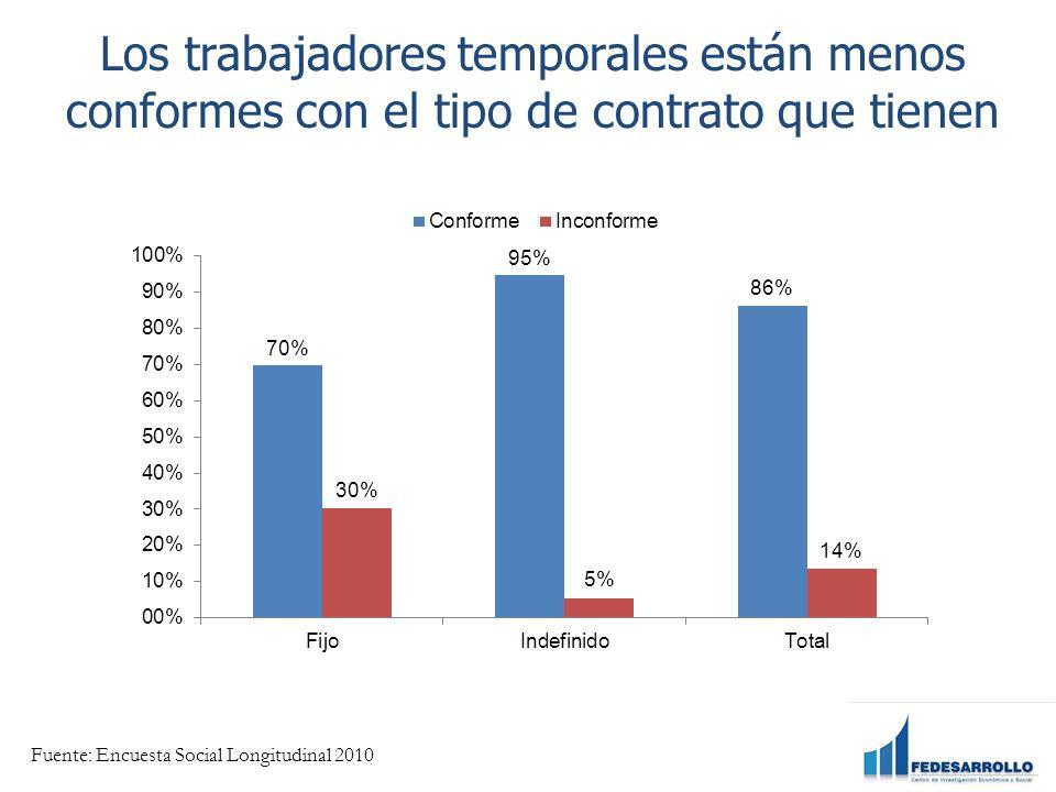 Los trabajadores temporales están menos conformes con el tipo de contrato que tienen Fuente: Encuesta Social Longitudinal 2010