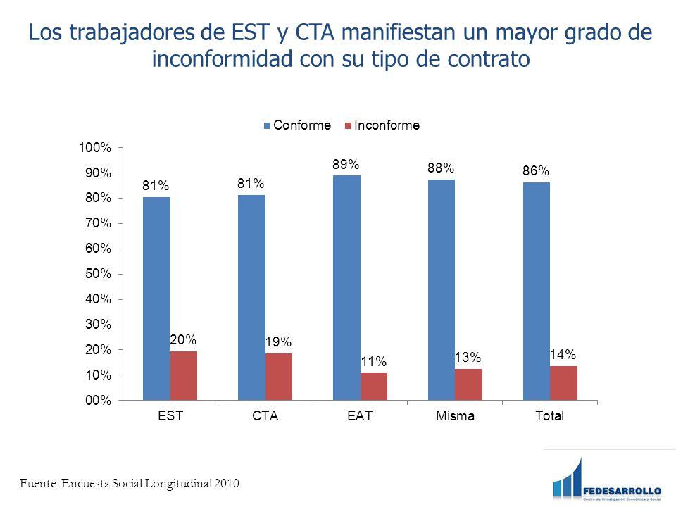 Los trabajadores de EST y CTA manifiestan un mayor grado de inconformidad con su tipo de contrato Fuente: Encuesta Social Longitudinal 2010