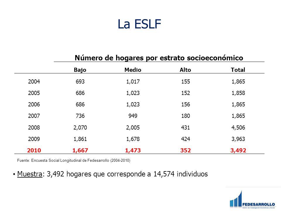 Número de hogares por estrato socioeconómico BajoMedioAltoTotal 20046931,0171551,865 20056861,0231521,858 20066861,0231561,865 20077369491801,865 20082,0702,0054314,506 20091,8611,6784243,963 20101,6671,4733523,492 Fuente: Encuesta Social Longitudinal de Fedesarrollo (2004-2010) La ESLF Muestra: 3,492 hogares que corresponde a 14,574 individuos