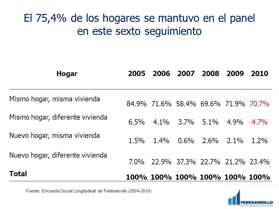 El 75,4% de los hogares se mantuvo en el panel en este sexto seguimiento Hogar200520062007200820092010 Mismo hogar, misma vivienda 84.9%71.6%58.4%69.6%71.9%70.7% Mismo hogar, diferente vivienda 6.5%4.1%3.7%5.1%4.9%4.7% Nuevo hogar, misma vivienda 1.5%1.4%0.6%2.6%2.1%1.2% Nuevo hogar, diferente vivienda 7.0%22.9%37.3%22.7%21.2%23.4% Total 100% Fuente: Encuesta Social Longitudinal de Fedesarrollo (2004-2010)