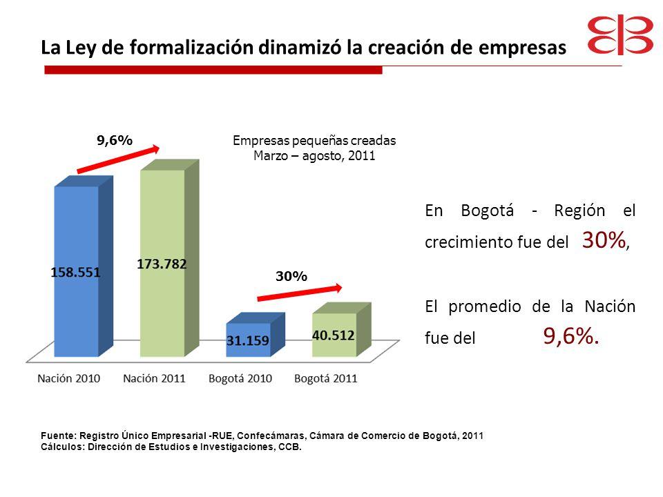 Al aumentar el número de empresas, se incrementó en 32% el valor de los activos de pequeñas empresas El 73% del aumento en los activos estuvo asociado a las sociedades.