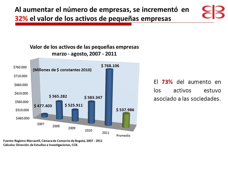 Las nuevas empresas ahorraron $4.379 millones Fuente: Registro mercantil, Cámara de Comercio de Bogotá, 2011 Cálculos: Dirección de Mercadeo, CCB, 2011