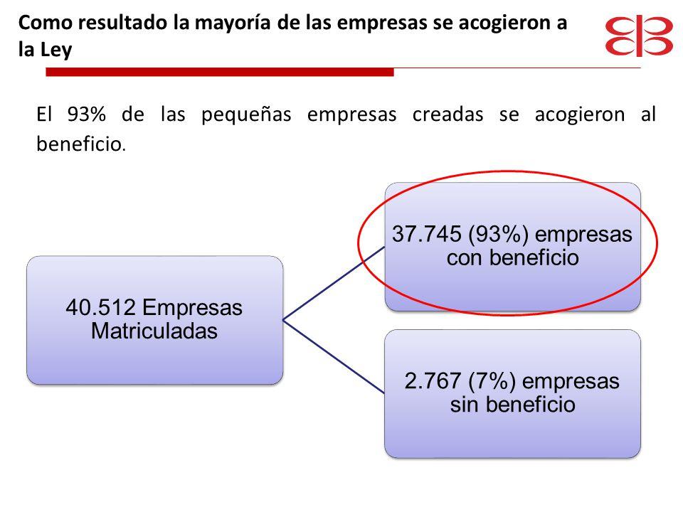 Sin embargo, 1.690 empresas no aceptaron el beneficio