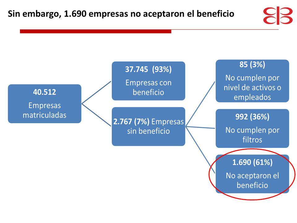 El impuesto de registro representa un costo importante en la creación de empresas 13.010 personas jurídicas Ahorraron $3.104 millones por matrícula Por impuesto de registro pagaron… $3.693 millones