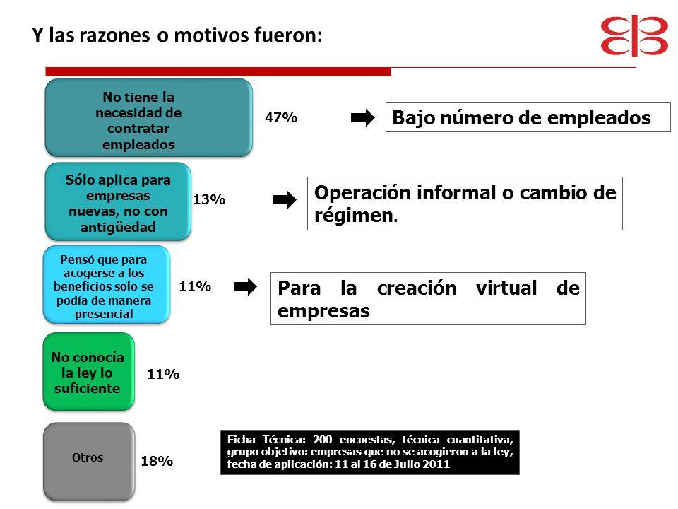 % de Ahorro Promedio en sus Gastos de Operación Del 8.7% Parafiscales 0.7% Registro Mercantil 0.1% Renta 7.9% % de Ahorro Promedio en sus Gastos de Operación Del 2.9% Parafiscales 0.55% Registro Mercantil 0.05% Renta 2.3% % de Ahorro Promedio en sus Gastos de Operación Del 0.6% Parafiscales 0.55% Registro Mercantil 0.05% Renta 0% 1.