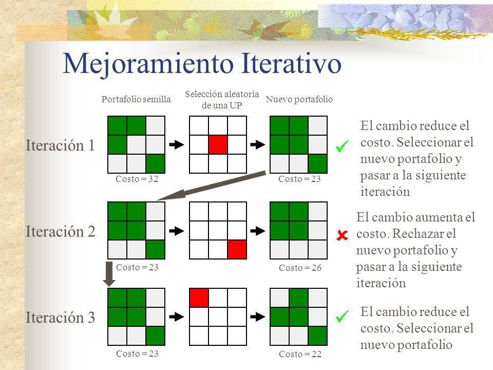 Iteración 1 Iteración 2 Iteración 3 Portafolio semilla Selección aleatoria de una UP Nuevo portafolio Costo = 32 Costo = 23 El cambio reduce el costo.