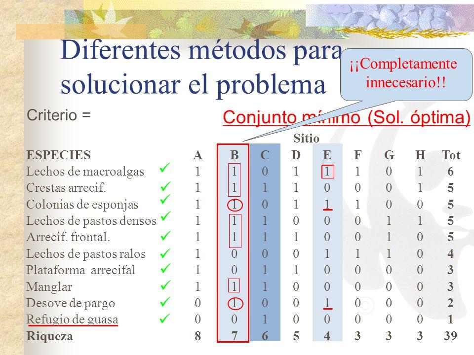 Diferentes métodos para solucionar el problema Criterio = Conjunto mínimo (Sol. óptima) Sitio ESPECIESABCDEFGHTot Lechos de macroalgas110111016 Cresta