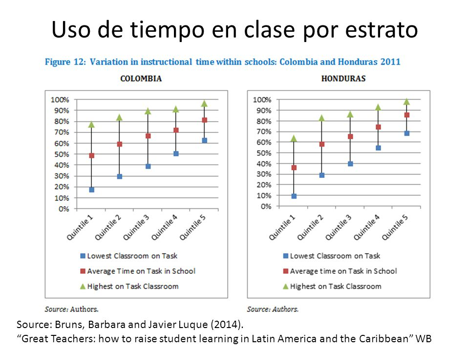 Uso de tiempo en clase por estrato Source: Bruns, Barbara and Javier Luque (2014). Great Teachers: how to raise student learning in Latin America and