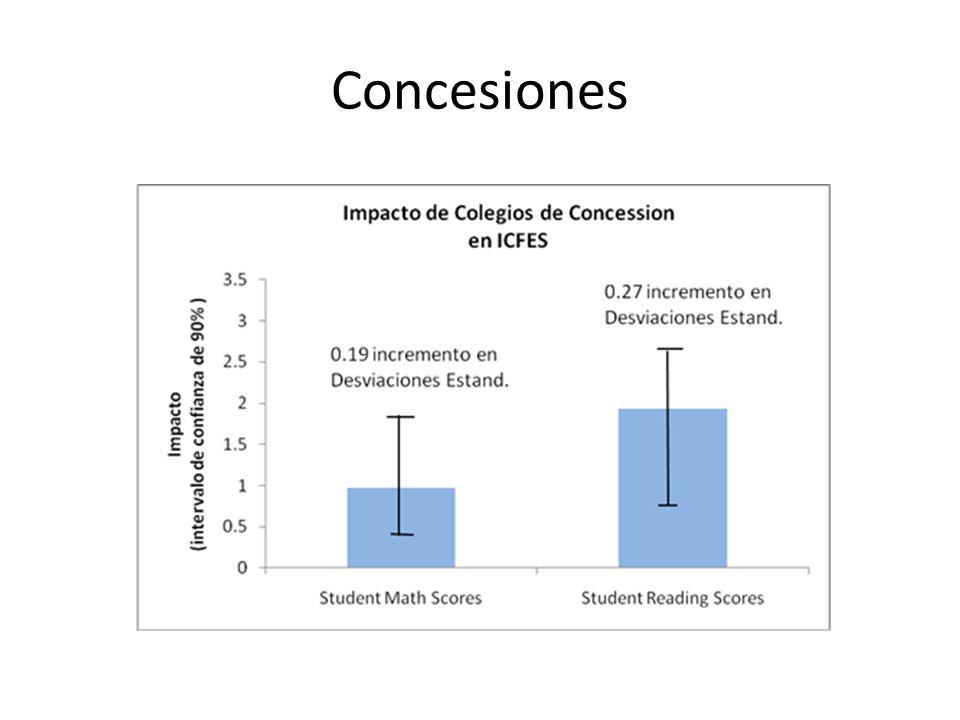 Uso de tiempo en clase Source: Bruns, Barbara and Javier Luque (2014).