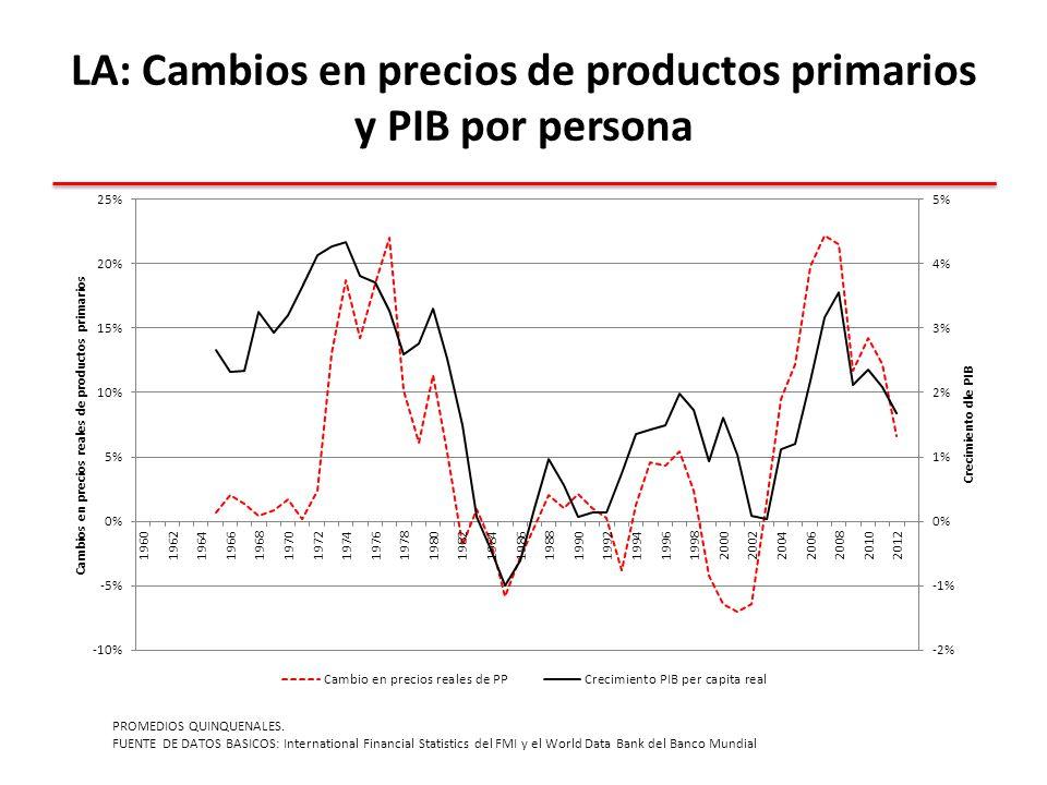 LA: Cambios en precios de productos primarios y PIB por persona PROMEDIOS QUINQUENALES.