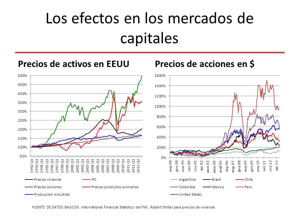 Los efectos en los mercados de capitales Precios de activos en EEUUPrecios de acciones en $ FUENTE DE DATOS BASICOS: International Financial Statistics del FMI, Robert Shiller para precios de vivienda.