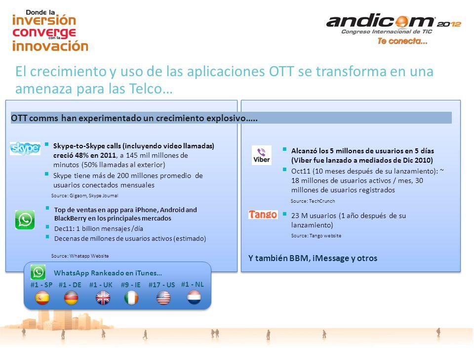 El crecimiento y uso de las aplicaciones OTT se transforma en una amenaza para las Telco… OTT comms han experimentado un crecimiento explosivo….. Top