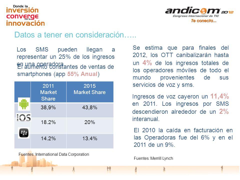 Datos a tener en consideración….. El aumento constantes de ventas de smartphones (app 55% Anual) 2011 Market Share 2015 Market Share 38,9%43,8% 18.2%2