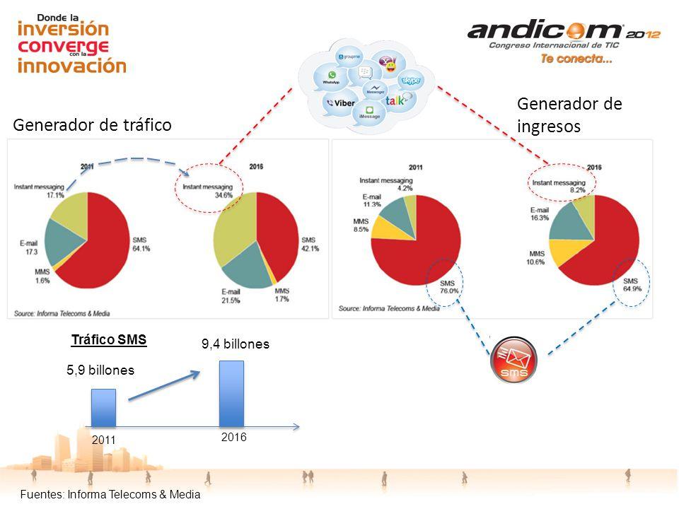 Fuentes: Informa Telecoms & Media 2011 2016 5,9 billones 9,4 billones Tráfico SMS Generador de tráfico Generador de ingresos