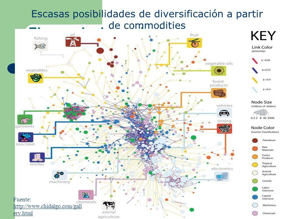 El espacio de productos Fuente: http://www.chidalgo.com/gall ery.html http://www.chidalgo.com/gall ery.html Escasas posibilidades de diversificación a