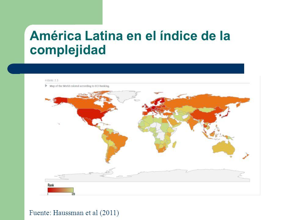 América Latina en el índice de la complejidad Fuente: Haussman et al (2011)