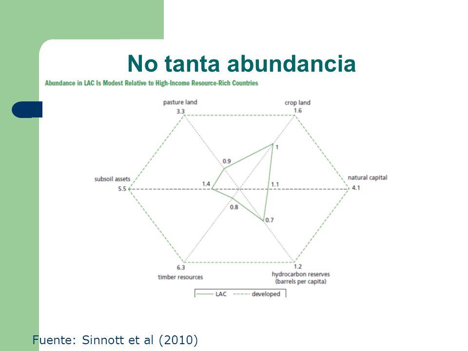 Pero sí bastante dependencia Fuente: Sinnott et al (2010)